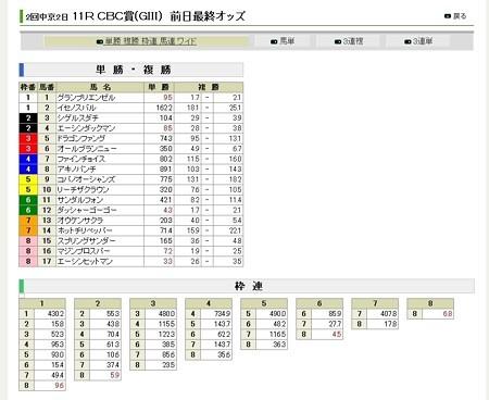 20120630_CBC賞_前日オッズ